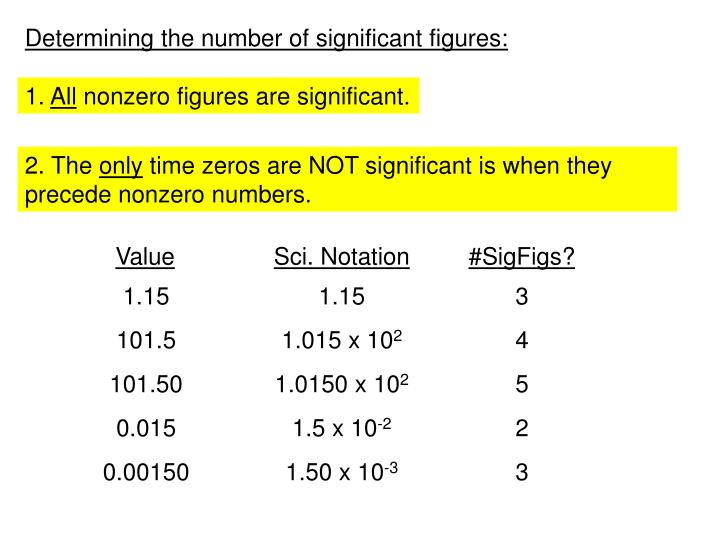 Determining the number of significant figures: