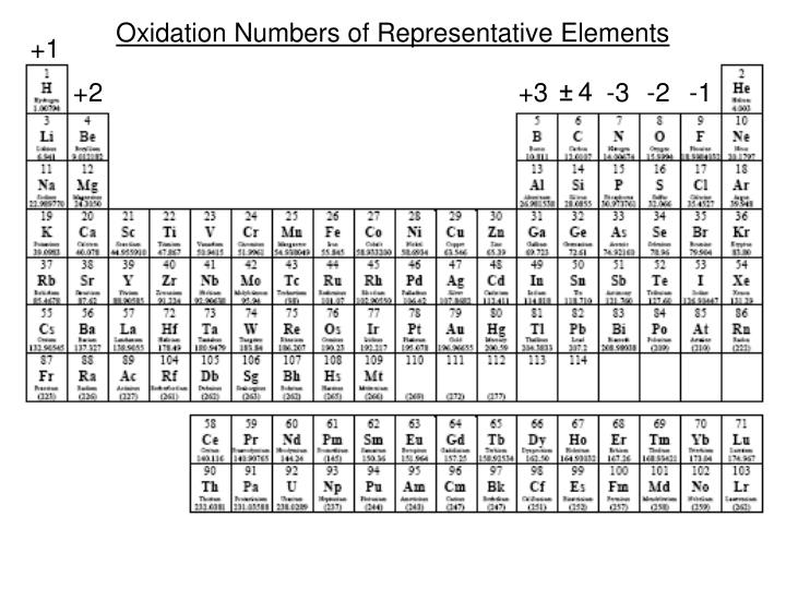 Oxidation Numbers of Representative Elements