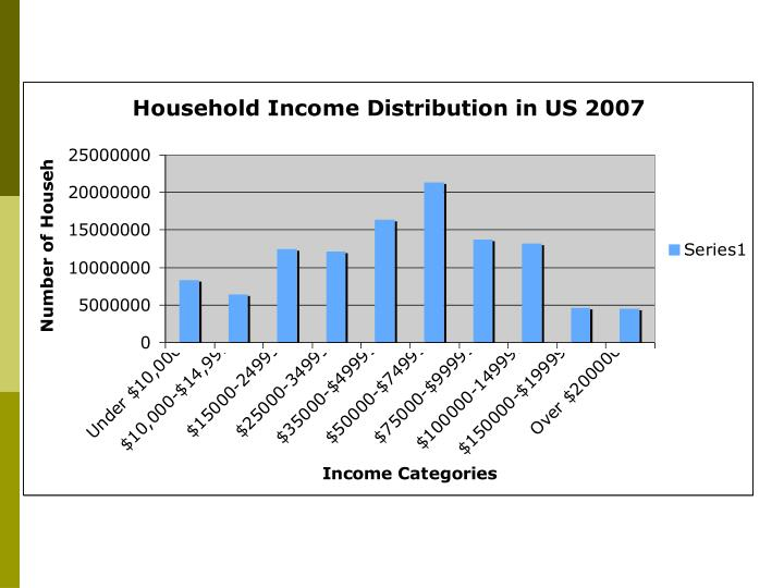 Source u s census bureau center for economi11c studies www ces census gov