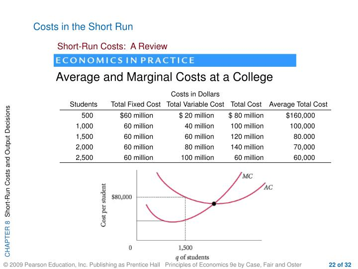 Average and Marginal Costs at a College