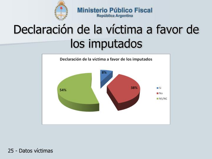 Declaración de la víctima a favor de los imputados