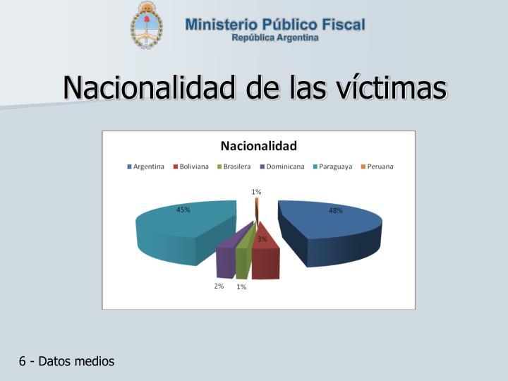 Nacionalidad de las víctimas
