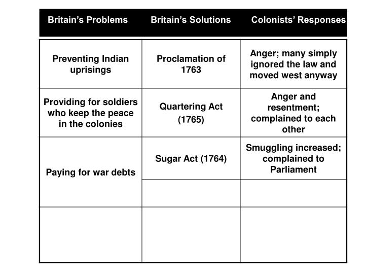 Britain's Problems         Britain's Solutions        Colonists' Responses