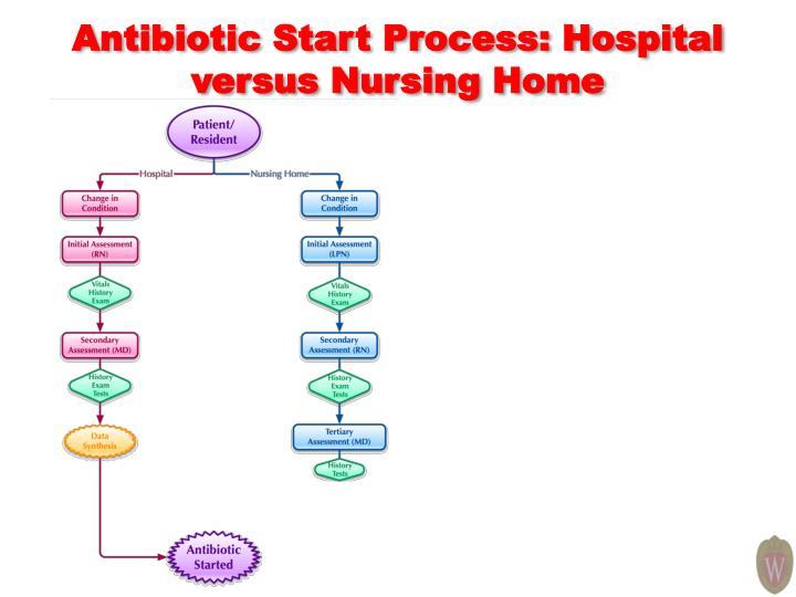 Antibiotic Start Process: Hospital versus Nursing Home