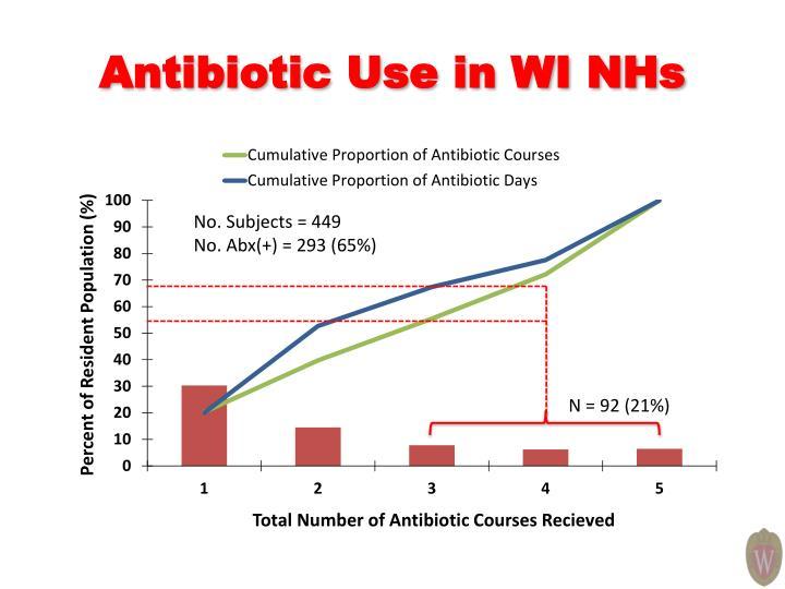 Antibiotic Use in WI