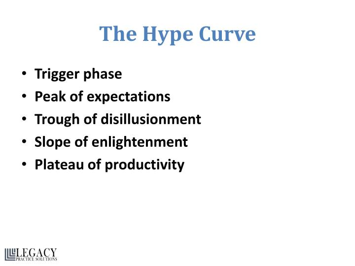 The Hype Curve