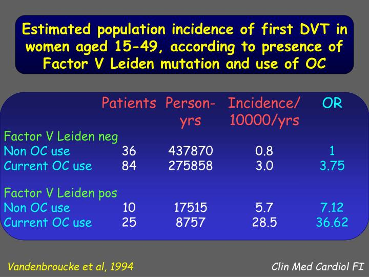 Estimated population incidence of first DVT in women aged 15-49, according to presence of Factor V Leiden mutation and use of OC