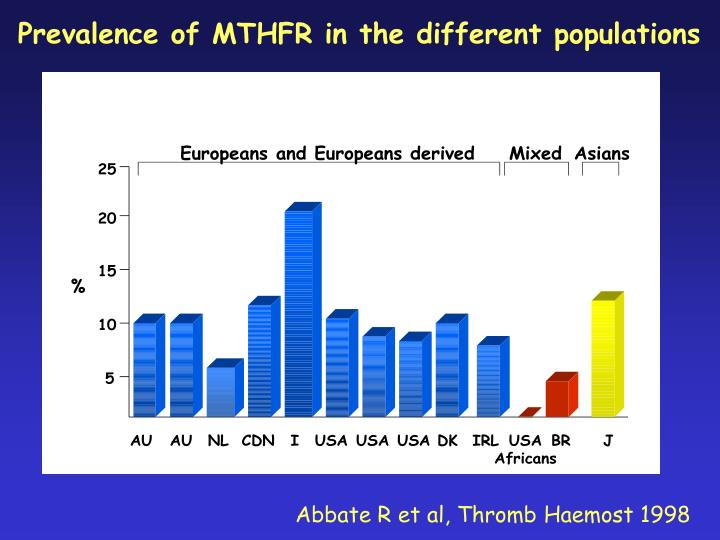 Prevalence of MTHFR in the different populations