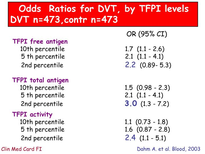 Odds  Ratios for DVT, by TFPI levels