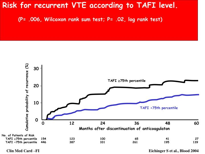 Risk for recurrent VTE according to TAFI level.