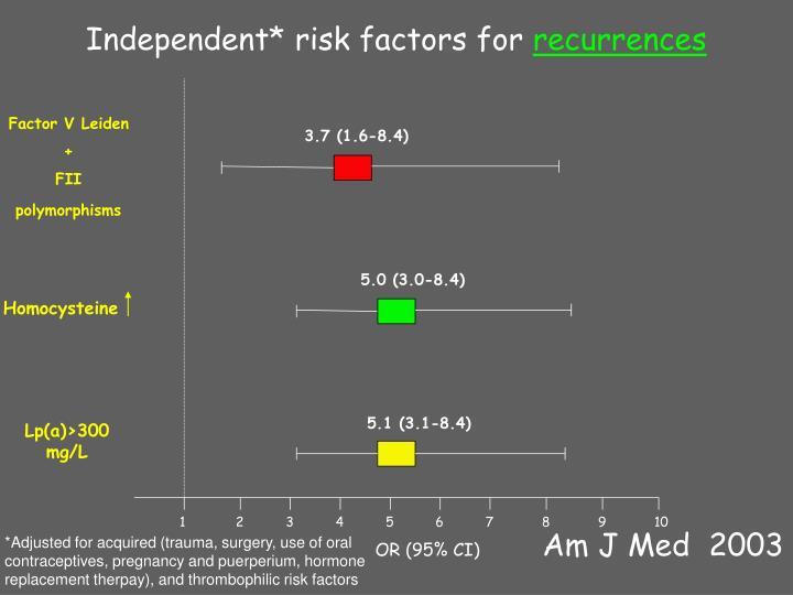 Independent* risk factors for