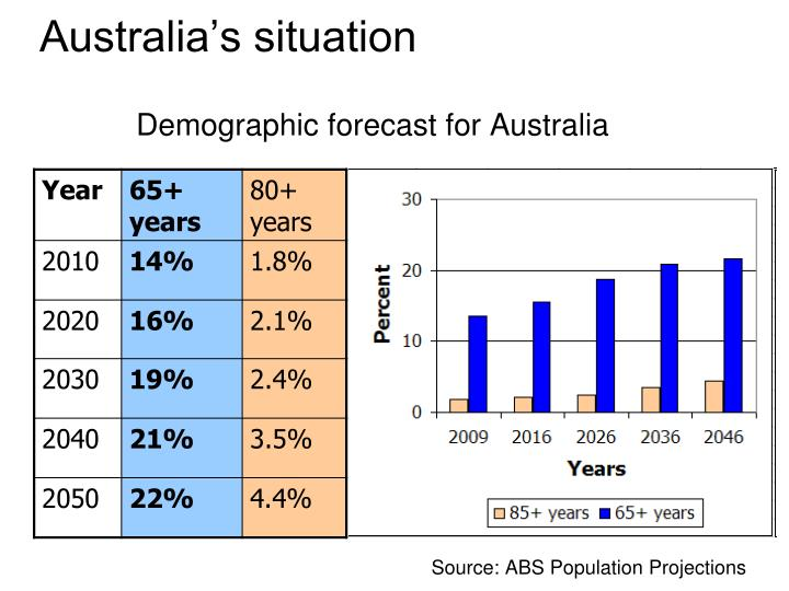 Demographic forecast for Australia