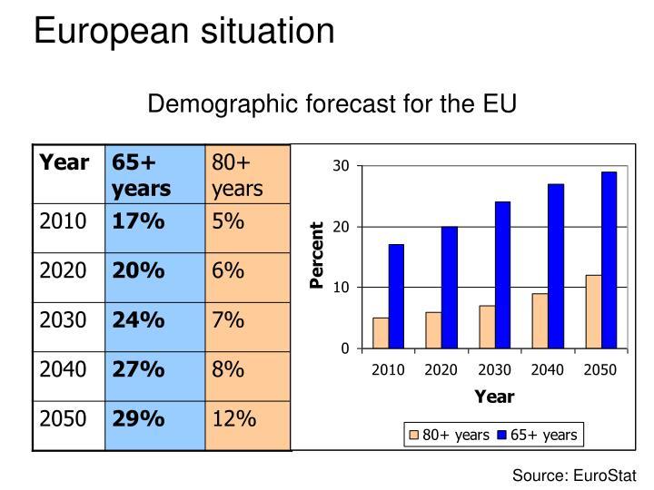 Demographic forecast for the EU