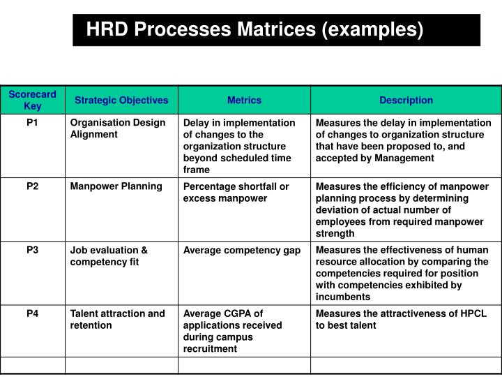 HRD Processes Matrices (examples)