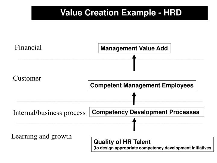 Value Creation Example - HRD