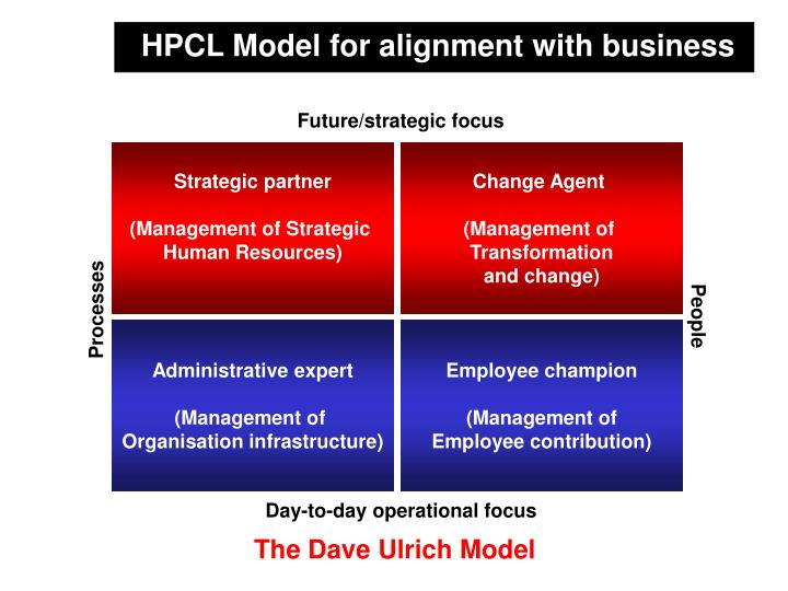 HPCL Model for alignment with business