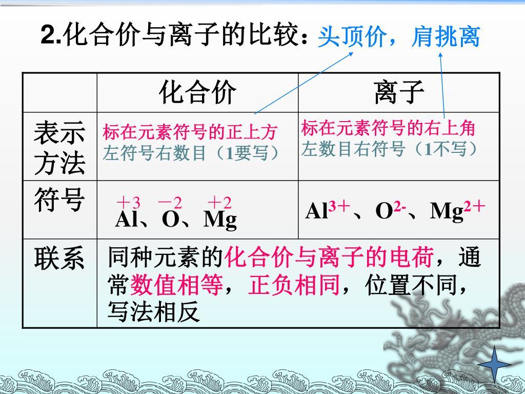 磷元素化学用语_PPT - 课题 4 化学式与化合价 PowerPoint Presentation, free download - ID:5266352