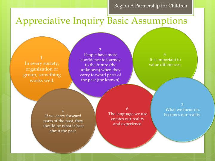 Appreciative inquiry basic assumptions