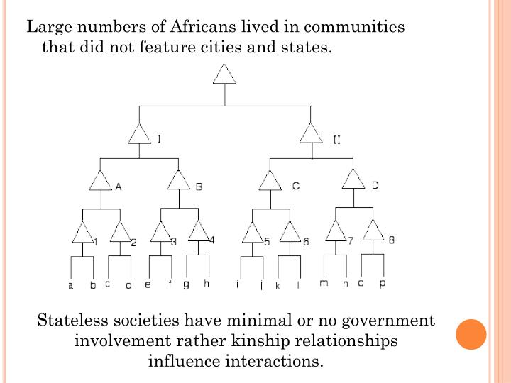 Large numbers of Africans lived in communities that did not feature cities and states.
