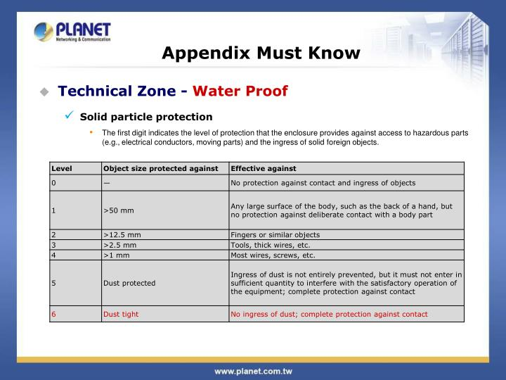 Appendix Must Know
