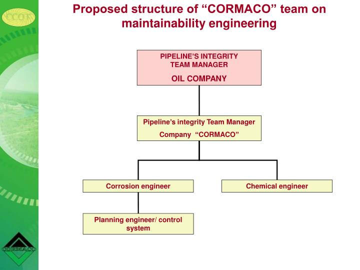 "Proposed structure of ""CORMACO"" team on maintainability engineering"