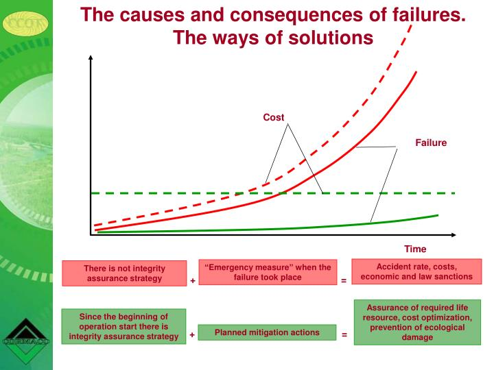 The causes and consequences of failures.                       The ways of solutions