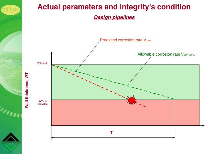Actual parameters and integrity's condition