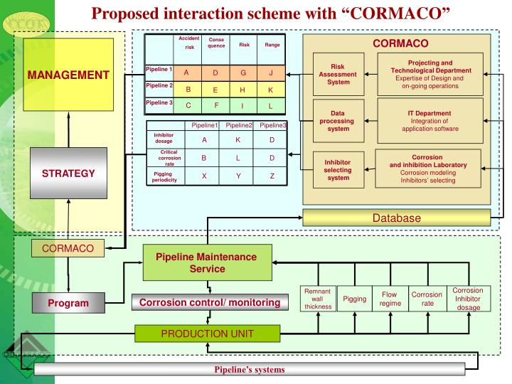 "Proposed interaction scheme with ""CORMACO"""