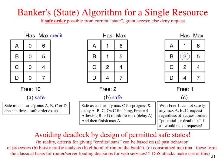 Banker's (State) Algorithm for a Single Resource