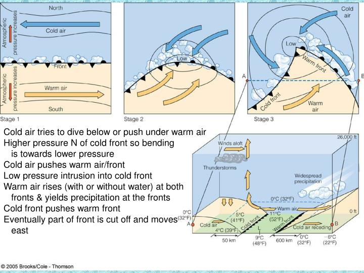 Cold air tries to dive below or push under warm air