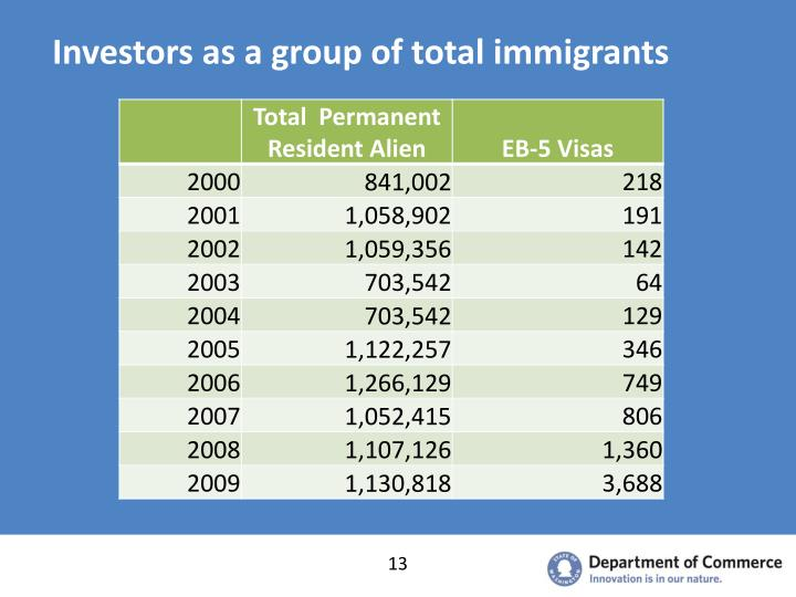 Investors as a group of total immigrants
