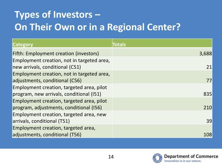 Types of Investors –