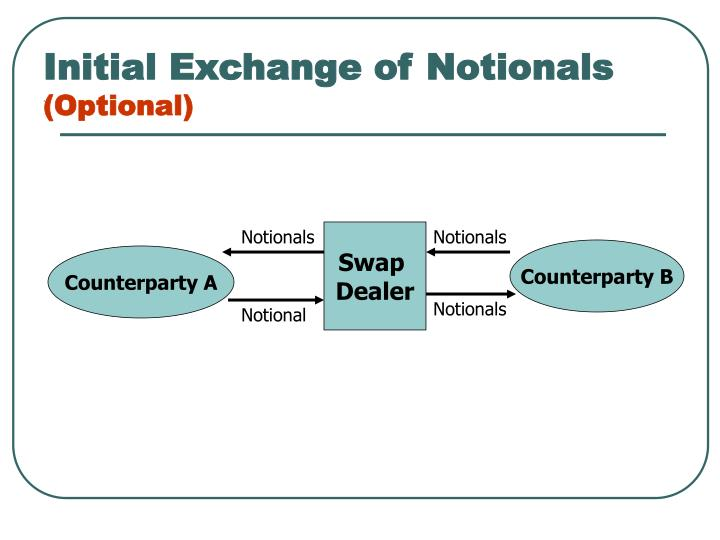 Initial Exchange of Notionals