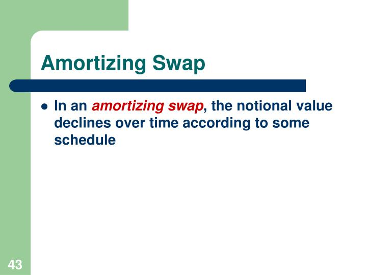 Amortizing Swap