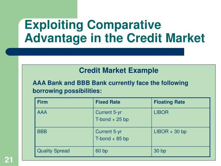 Exploiting Comparative Advantage in the Credit Market