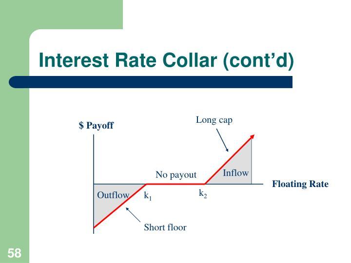 Interest Rate Collar (cont'd)