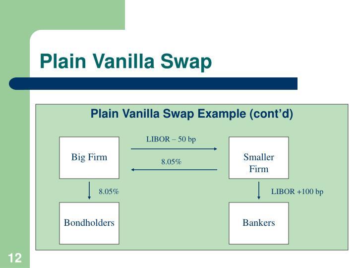 Plain Vanilla Swap
