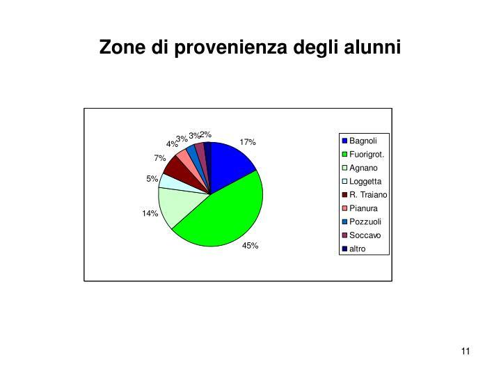 Zone di provenienza degli alunni