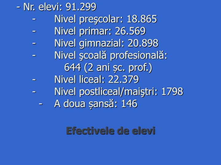 - Nr. elevi: 91.299