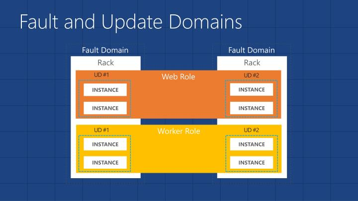 Fault and Update Domains