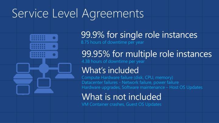 99.9% for single role instances