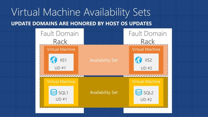 Virtual Machine Availability Sets