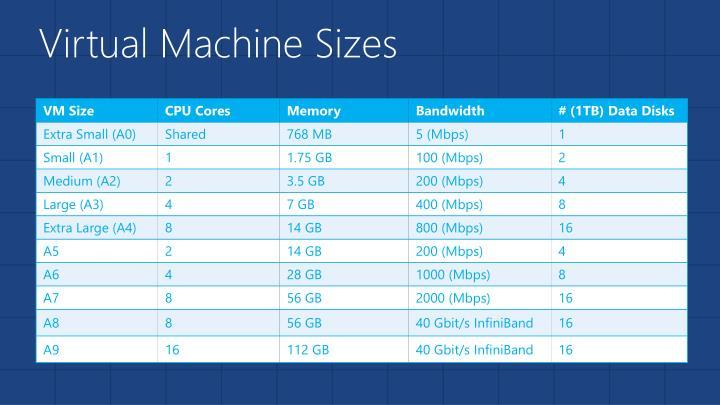 Virtual Machine Sizes