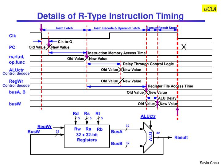Details of R-Type Instruction Timing