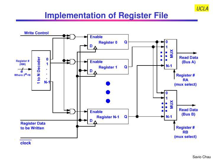 Implementation of Register File