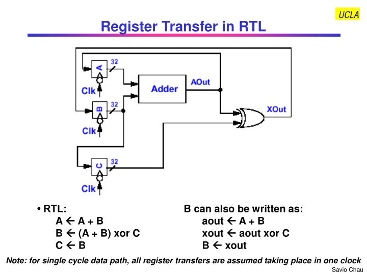 Register Transfer in RTL