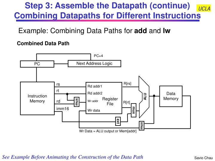 Data Path for lw