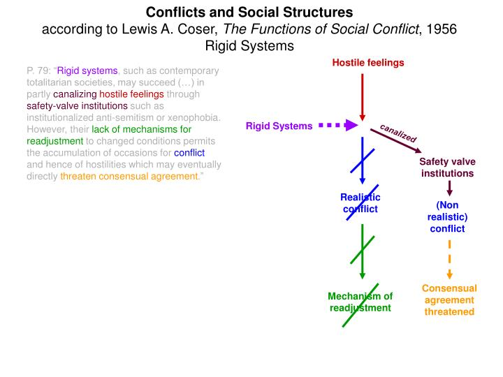 functions of social institutions Social institutions, according to our textbook, is defined as a fundamental component of this organization in which individuals, occupying defined statues, are regulated by social norms, public opinion, law and religion (amato 2004, p961.