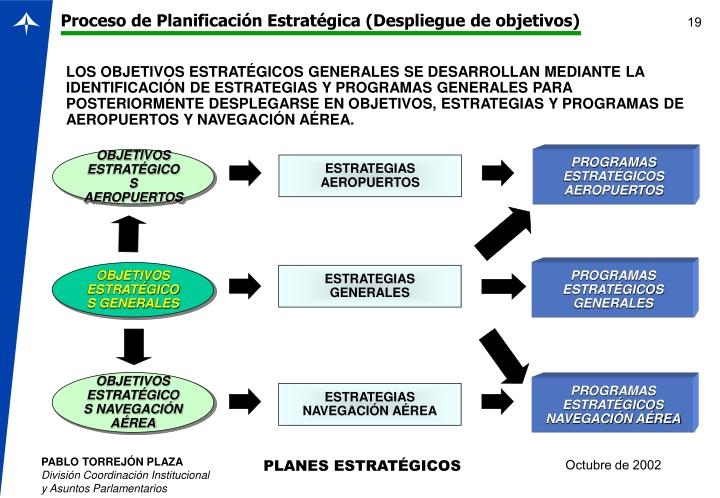 Proceso de Planificación Estratégica (Despliegue de objetivos)