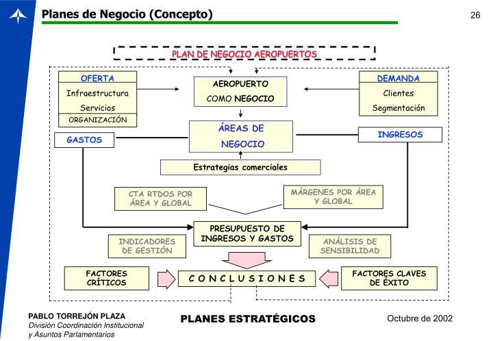 Planes de Negocio (Concepto)